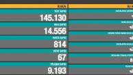 COVİD-19 67 kişiyi daha hayattan kopardı