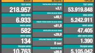 Günlük Vaka sayısı 6.933'e geriledi
