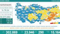 Covid-19 Yükselişte… 24 saatte 290 kişi hayatını kaybetti